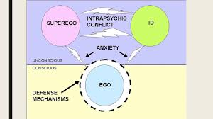 Freuds Structure Of Personality Theory