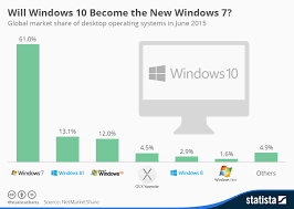 Windows 10 Version Chart Chart Will Windows 10 Become The New Windows 7 Statista