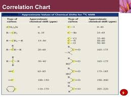Nmr Signals Chart 1 H Nmr Correlation Chart Www Bedowntowndaytona Com