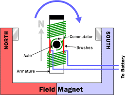 simple electric motor design.  Simple A Simple Motor Has Six Parts As Shown In The Diagram Below  Armature Or  Rotor Commutator Brushes Axle Field Magnet DC Power Supply Of Some Sort Inside Simple Electric Motor Design I