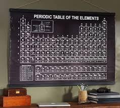 periodic table wall art