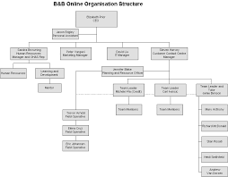 Tafe Nsw Organisational Chart B B Online Organisational Structure
