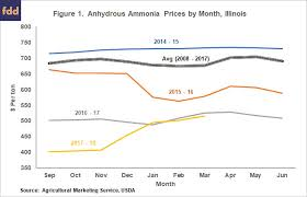 Nitrogen Prices Rates Cuts And 2018 Fertilizer Costs