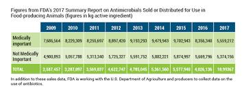 Antibiotic Selection Chart Animal Antibiotics Animal Health Institute