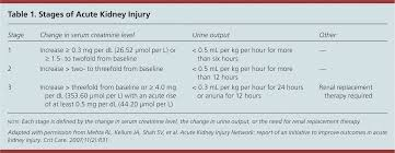 Serum Creatinine Chart Acute Kidney Injury A Guide To Diagnosis And Management