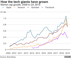 Will The Us Break Up The Tech Giants Bbc News