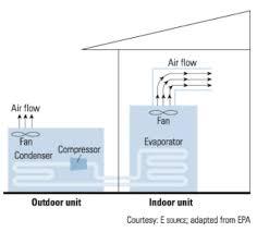 split air conditioning system. split system air conditioners conditioning t