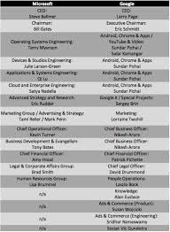 Microsoft Corporate Strategy The Microsoft Reorg Versus Google Lots Of Engineering No