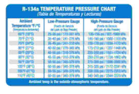 Ac Temp Pressure Chart Optimum Low Pressure High Pressure Readings For Ac Ford
