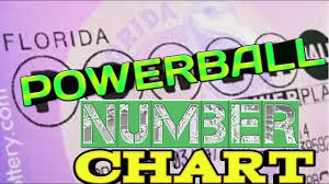 Michigan Lottery Frequency Chart Illinois Powerball Frequency Chart Caroline Guitar Company