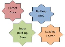 consider the loading percene before