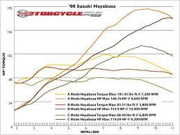 2006 suzuki hayabusa wiring diagram 2006 wiring diagrams online
