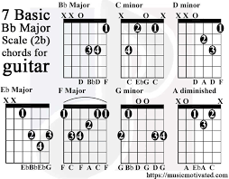 Eb Chords Guitar Chart Bb Major Scale Charts For Guitar And Bass