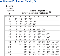 Antifreeze Ratio Temperature Chart Amsoil Antifreeze And Engine Coolant Ant Reviews Info