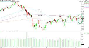 Nifty Sensex Set For 10 Rally Tech Charts Suggest So