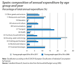 Budget For Young Adults How Have Young Adults Changed Their Consumption And Savings