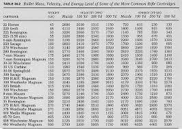 Gun Caliber Strength Chart Ballistic Table Of Common Calibers Table 36 2 Bullet Mass