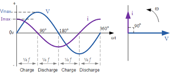 alternating current diagram. at 0the rate of change the supply voltage is increasing in a positive direction resulting maximum charging current that instant time. alternating diagram