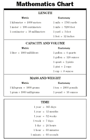6th Grade Mathematics Chart 6th Grade Math Worksheets Mass Www Antihrap Com