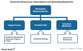 Dominion Energy Organizational Chart Understanding Dominion Resources Corporate Structure