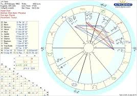 Henson Birth Chart Horoscope Described Taraji P Henson Birth