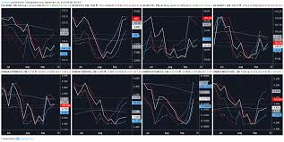 Cocoa Commodity Chart Weekly Markets View On Agriculture Commodities