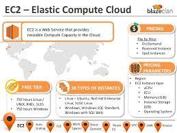 Amazon Elastic Compute Cloud Cloud Computing 101 With Amazon Web Services