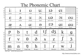 Phonetic Alphabet Chart - Teacheng.us