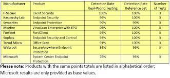 News From Avtest It Security Antivirus Research Av Test