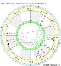 Birth Chart S 1967 Gray Cancer Zodiac Sign Astrology