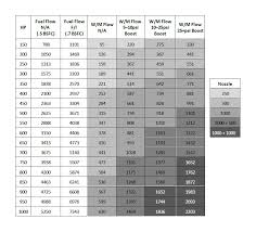 Prototypic Nitrous Express Jet Chart 2019