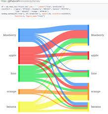 Sankey Diagram R Get Rid Of Wiring Diagram Problem