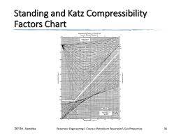 Standing Katz Chart Q921 Re1 Lec2 V1