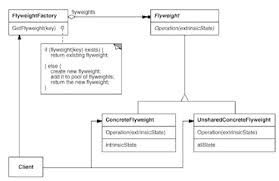 Flyweight Pattern Interesting TutorialReview Of Java Design Patterns For The Java Architect Exam