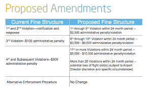 Residents Violations Fine Signal Noise Curfew And The Tribune For – Proposed Increases Question Newspaper