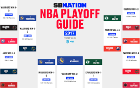 Nba Finals 2017 Warriors Vs Cavs Scores And Results