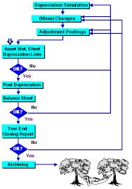 Sap Fico Flow Chart Www Bedowntowndaytona Com
