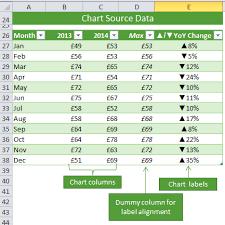 Excel Custom Chart Labels My Online Training Hub
