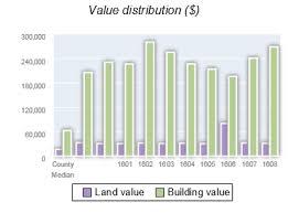 Property valuation of Franklin Fields Drive, Sewickley, PA: 1601 (SHANNON  LUTZ), 1602 (EDWARD F FAWCETT & (W) R DEBRA), 1603 (JAMES HOCKENBERRY & (W)  JANICE HOCKENBERRY), 1604 (RAMBABU YARALAGADDA & ATLURI (W)