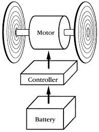 Diagram of an electric vehicle