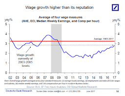 Bond Traders Overlook Wage Inflation At Their Peril Chart