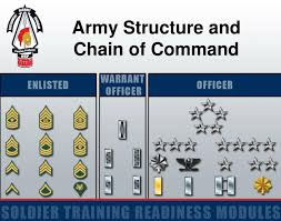Ppt Army Structure And Chain Of Command Powerpoint