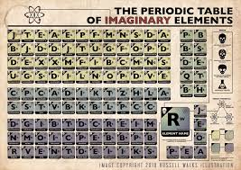 The Periodic Table of Imaginary Elements | Periodic table