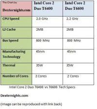 Intel Cpu Specification Chart Amd Vs Intel Which