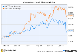 Microsoft Dividens Better Dividend Stock Microsoft Corporation Or Intel