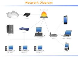wired network diagram with two router home network diagram png How To Wire A Home Network Diagram wired network diagram in computer and networks local area network diagram png wiring a home network diagram