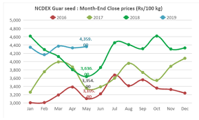 Guar Prices To Rise On Concerns Over Monsoon Lower