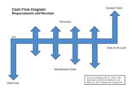 Excel Cash Flow Diagram Cash Flow Chart Excel Cash Flow Diagram Generator Fresh S Archives
