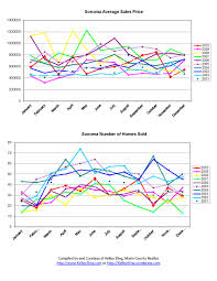 Charts December 2010 Sonoma Ca Home Sales Charts From 2001 December 2010