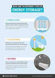 What Are The Different Types Of Energy Storage Climate
